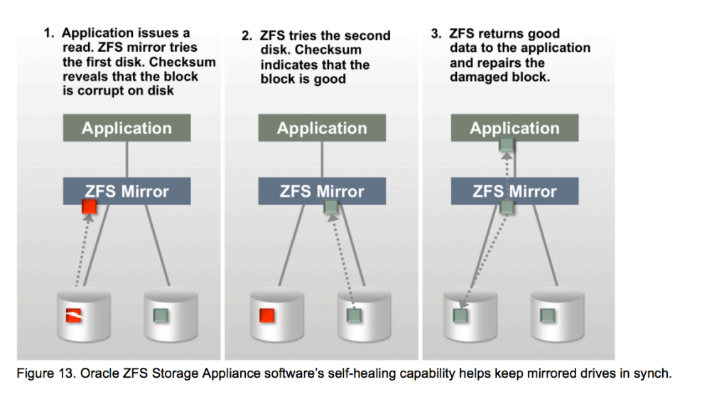 ZFS selfhealing
